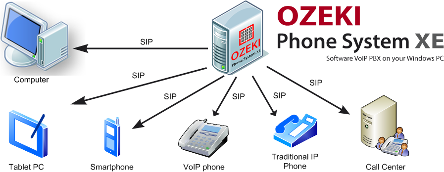 figure 1 what is voip client