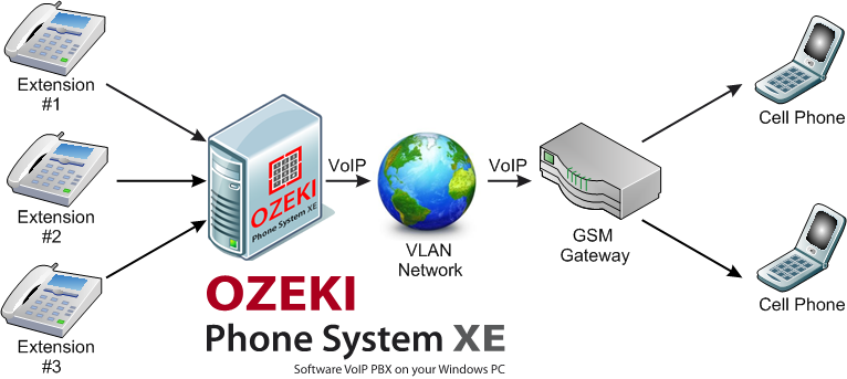Ozeki voip pbx gsm voip gateway explained figure 1 a voip call sent to a mobile phone with the help of the voip gsm gateway ccuart Images