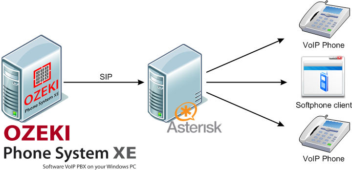 asterisk pbx