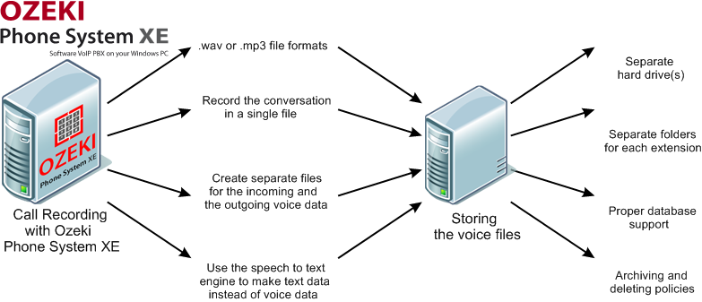 Ozeki VoIP PBX - Record Calls on VoIP