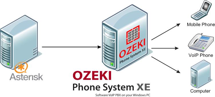 Ozeki VoIP PBX - What Is Asterisk