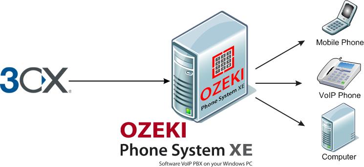 Ozeki VoIP PBX - what is 3cx