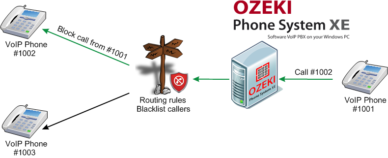 Ozeki VoIP PBX - How to Blacklist Callers