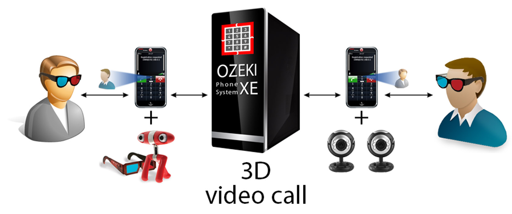 making a 3D video call