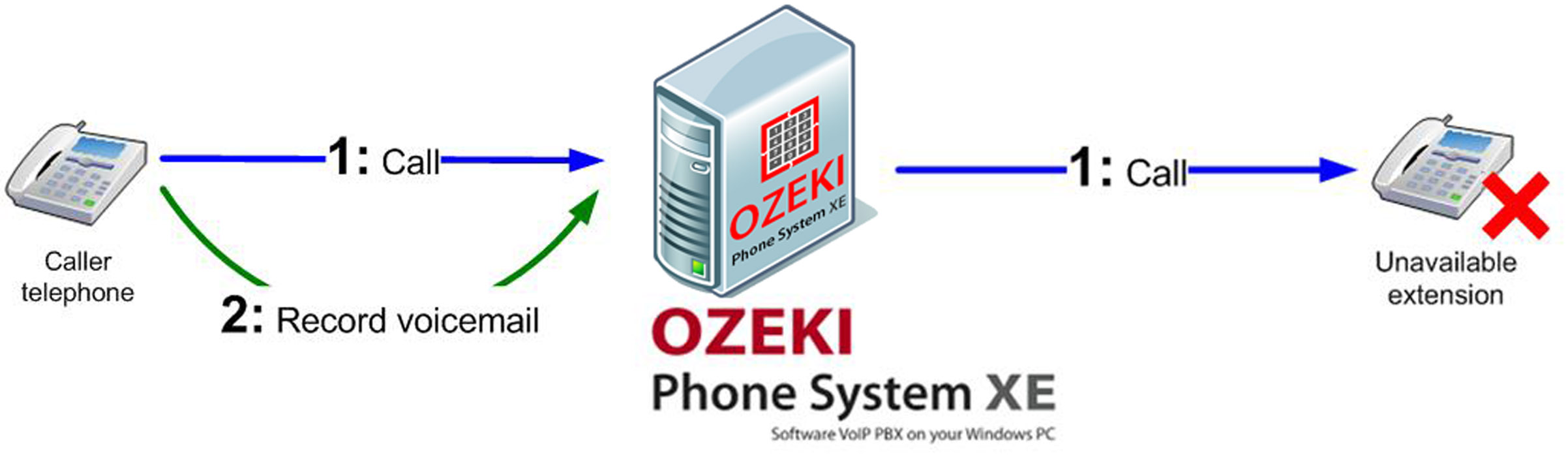 Ozeki voip pbx how to setup voicemail service in ozeki phone ozeki voip pbx how to setup voicemail service in ozeki phone system xe pbx kristyandbryce Image collections