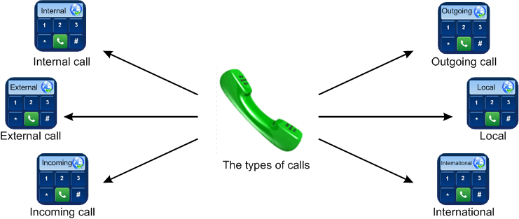 Ozeki VoIP PBX - VoIP Routing explained