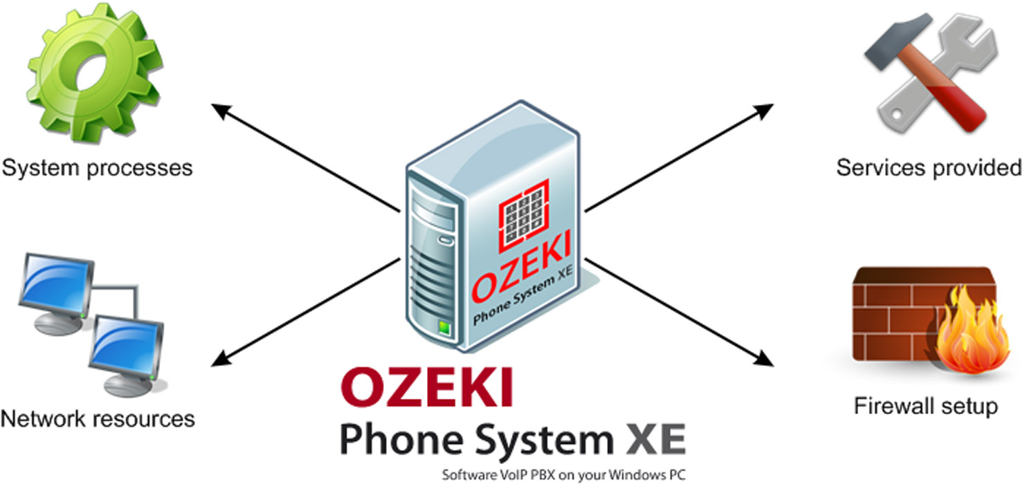 setup flexible network with ozeki phone system