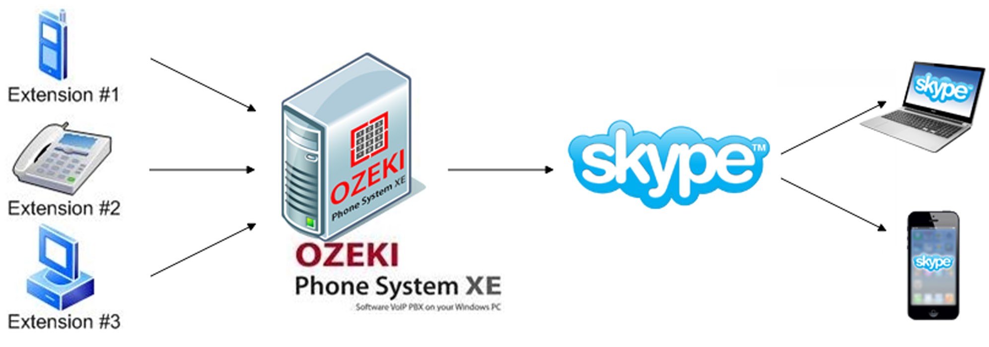voip calls from ozeki phone system to telephones via skype connect