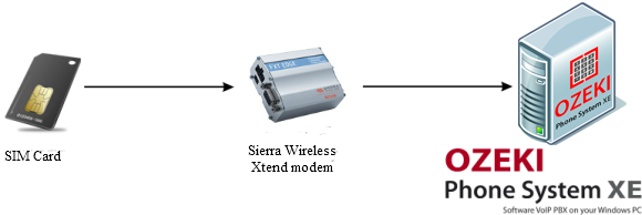 smpp ip sms connection
